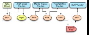 LogTopology